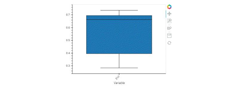 Single boxplot of EVI in blue.
