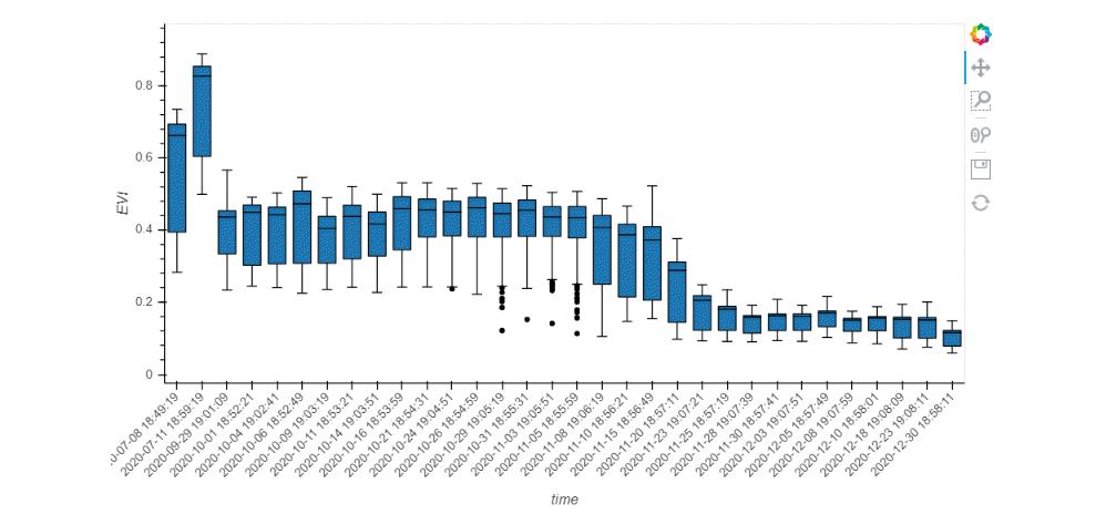 Boxplot time series of EVI in blue.
