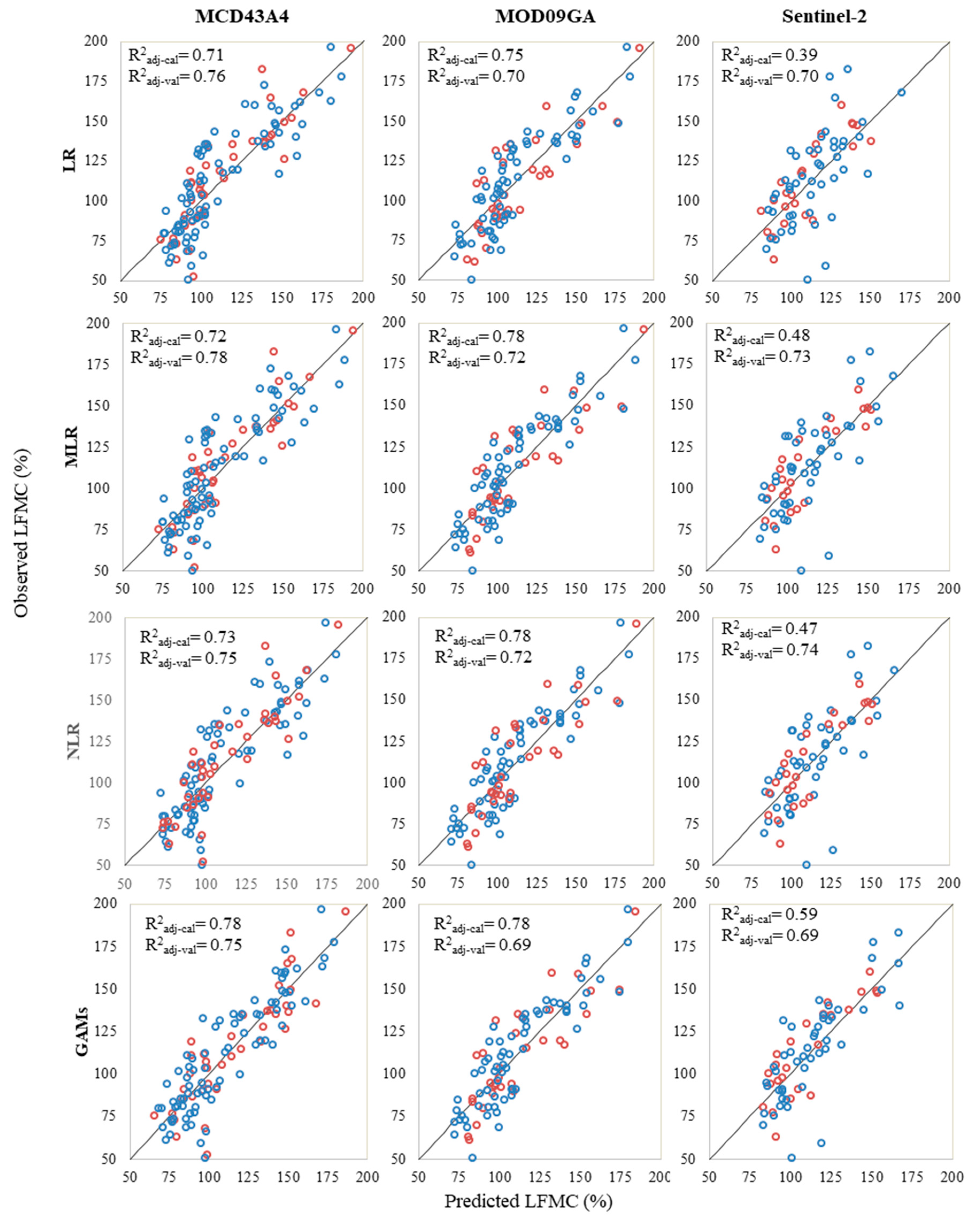Twelve scatterplots, configured three by four, comparing the observed Live Fuel Moisture Content versus the predicted Live Fuel Moisture Content using MCD43A4, MOD09GA, and Sentinel-2 data. Within each plot, blue circles relate to calibration data and the