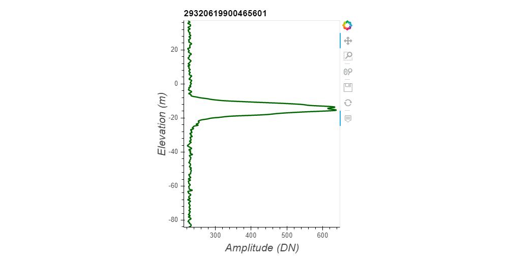 Plot of a waveform.