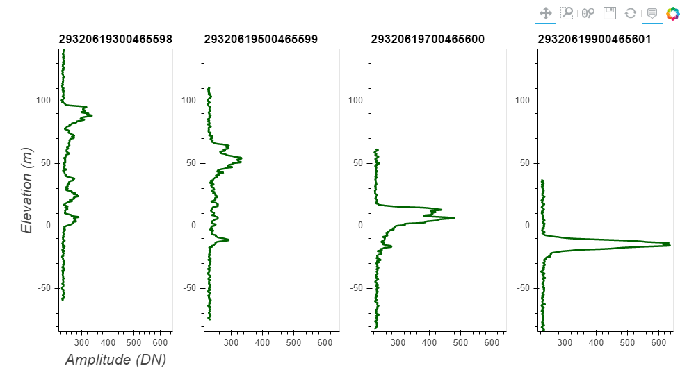 Plot the transect of four consecutive waveforms.