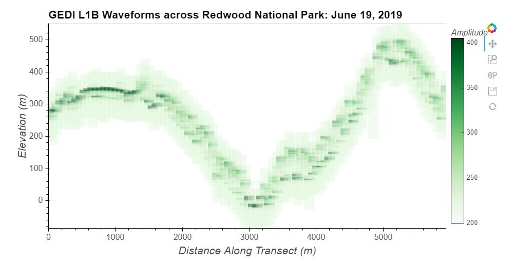 GEDI L1B Waveforms across Redwood National Park: June 19, 2019