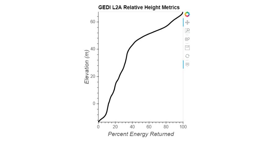 Relative cumulative RH profile.