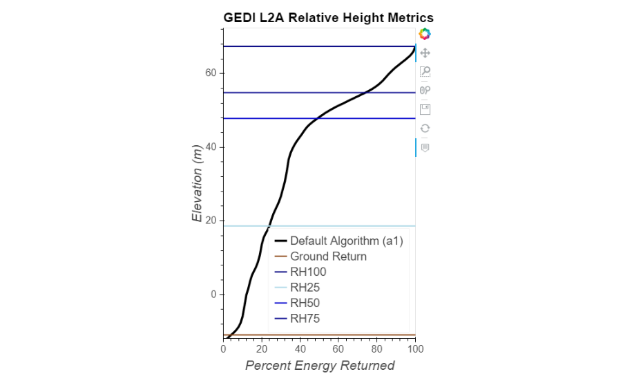 Graphic of GEDI L2A Relative Height Metrics