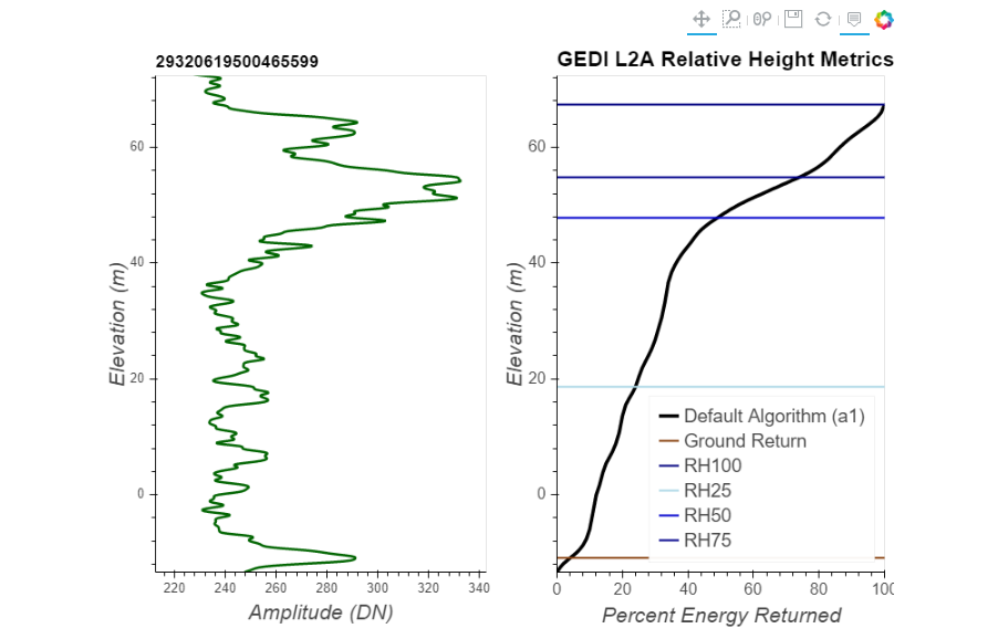 combined  L2A Relative Height (RH) metrics to the corresponding L1B waveform.