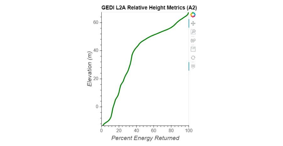 GEDI L2A Relative Height Metrics (A2)