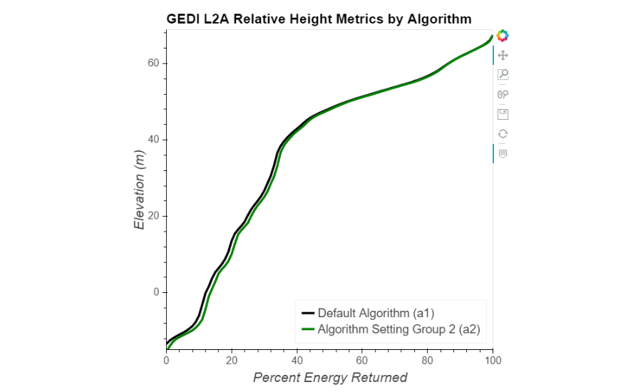 GEDI L2A Relative Height Metrics by Algorithm