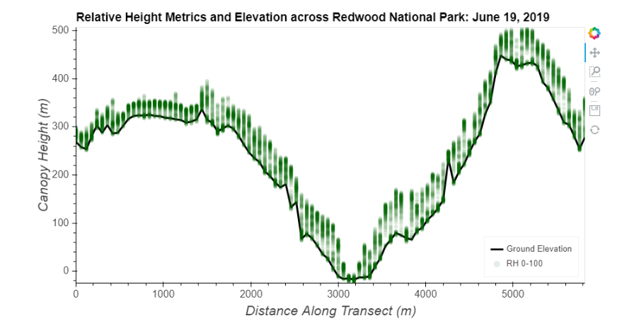 Relative Height Metrics and Elevation across Redwood National Park: June 19, 2019