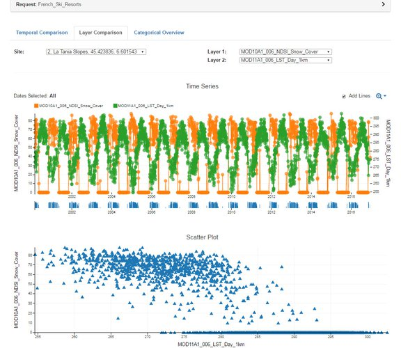 Example of using AppEEARS layer comparison functionality to compare 16 years of daily snow cover data from NSIDC with land surface temperature data from the LP DAAC at La Tania Ski Resort, plotted as a time series and scatter plot..