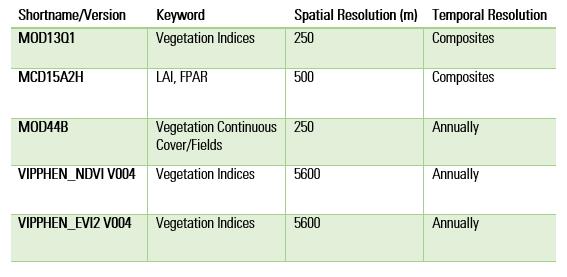 Vegetation Product Table