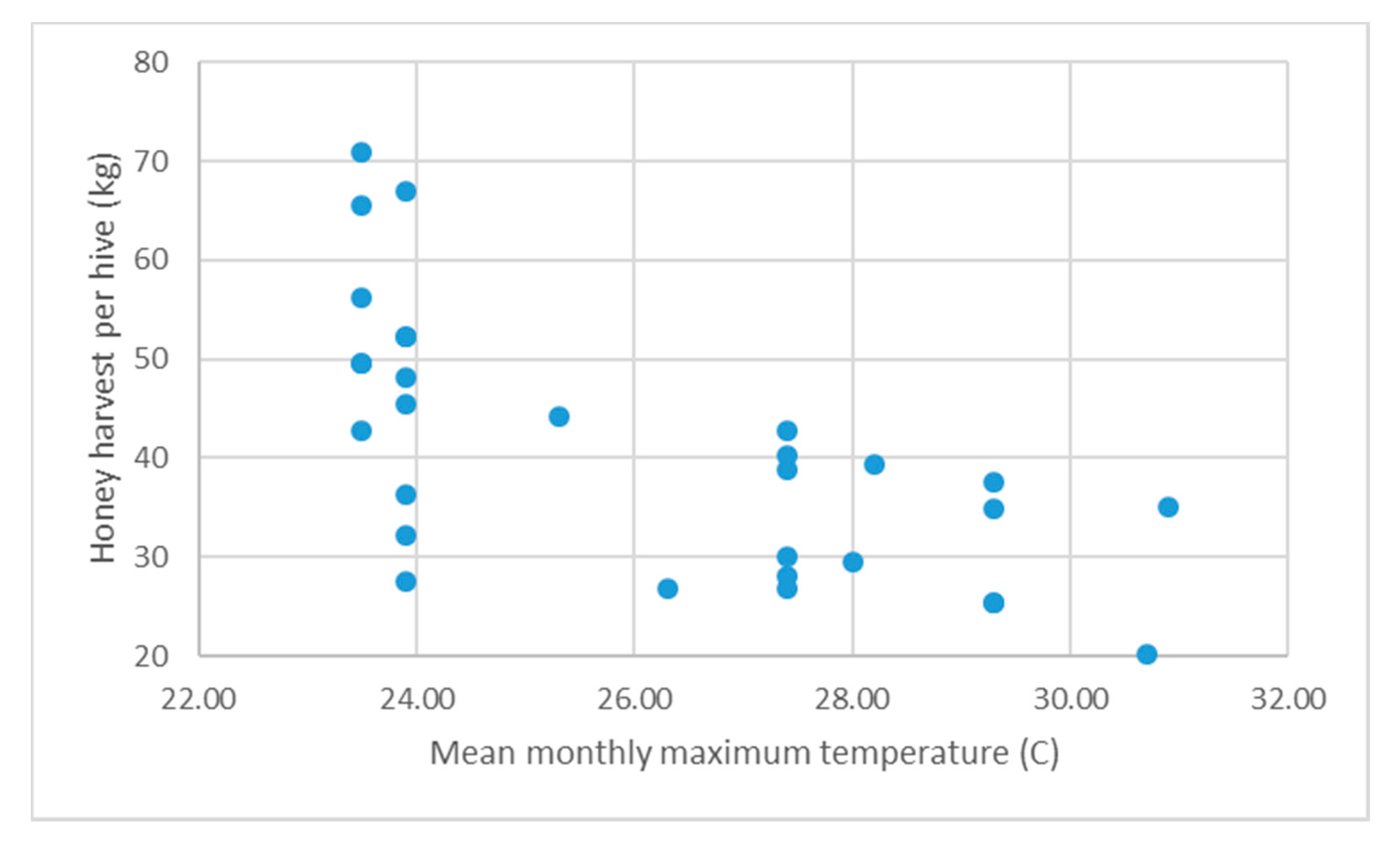 Honey harvest scatter plot vs mean temp