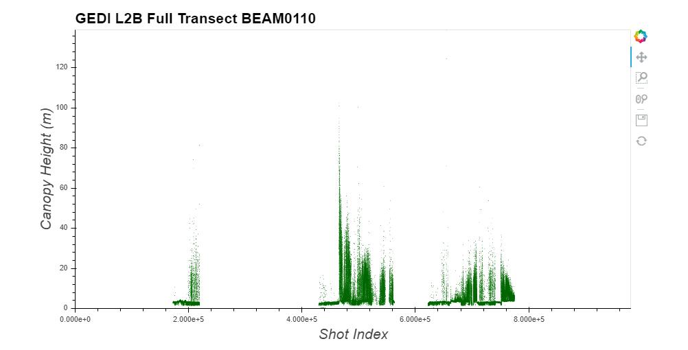 GEDI full orbit beam transect.