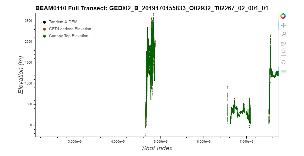 Graphic of GEDI BEAM0110 Full Transect.