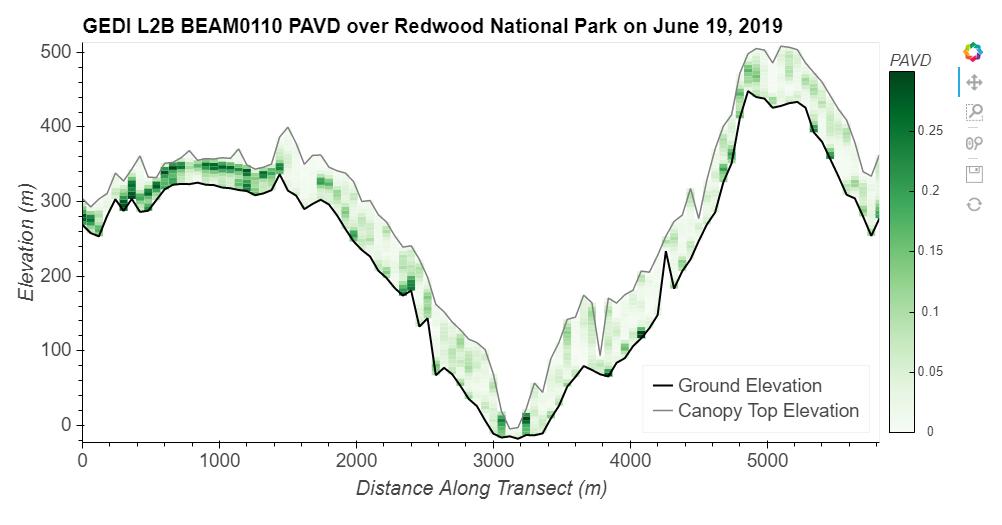 GEDI L2B BEAM0110 PAVD over Redwood National Park