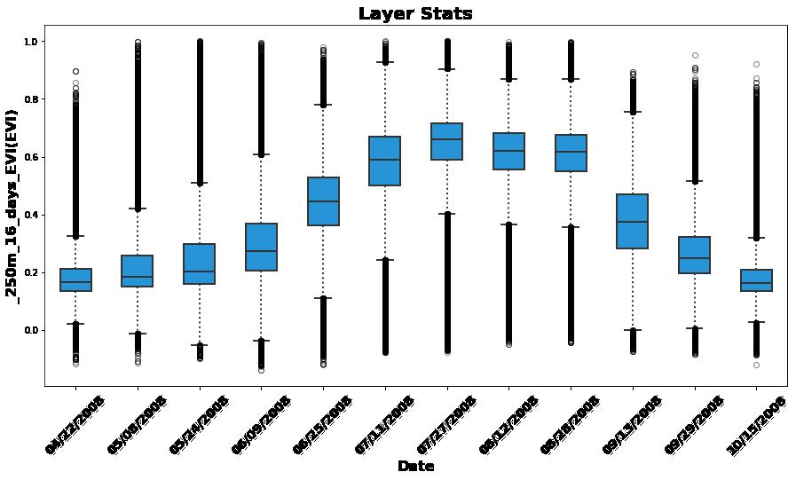 LP DAAC - Masking, Visualizing, and Plotting AppEEARS Output