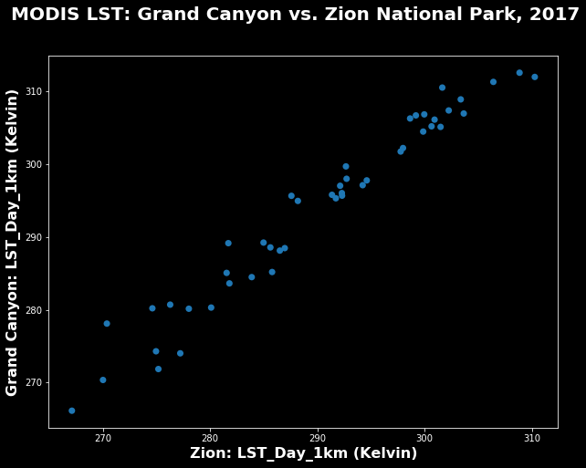 Scatter plot showing LST at Grand Canyon vs. Zion National Park.